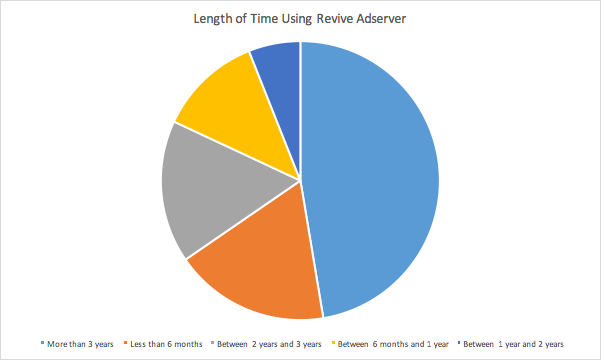 Length of time using Revive Adserver