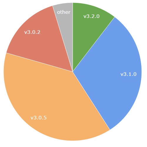 version-distribution-20150525